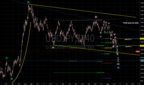 USDJPY: ドル円中期の重要ポイント [2018-02-15 木 14:27]