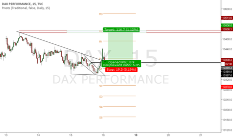 DAX: long on the dax