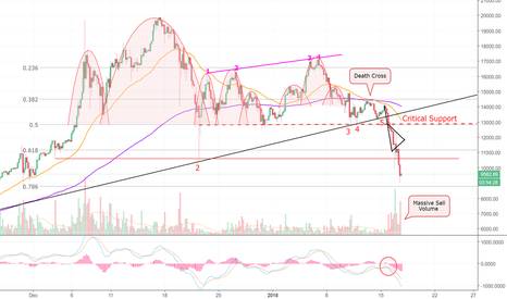 BTCUSD: Bitcoin is A Falling Knife! Don't Try To Catch it. (BTC)