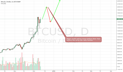 BTCUSD: BTC futures open path to Big Short