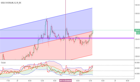 XAUUSD: XAUUSD Possible Long M15