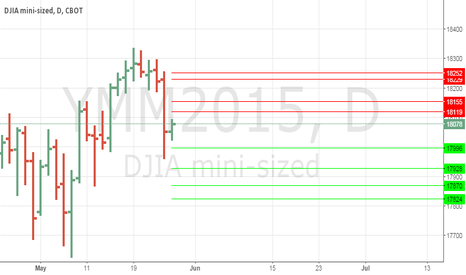 YMM2015: Anmview levels for mini dow #dow jones