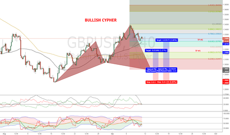 GBPUSD: Bullish Cypher (H4)
