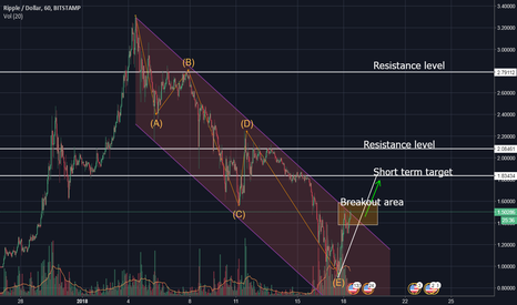 XRPUSD: The bottom is reached