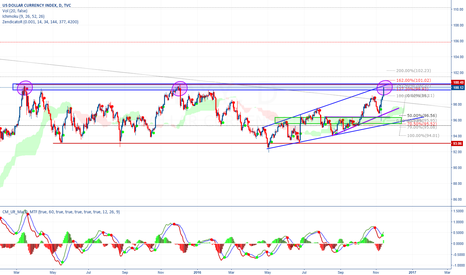 DXY: DXY at the Top of the range