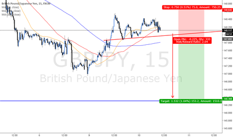 GBPJPY: DAY TRADE (BREAKOUT SHORT 1:2 RR)