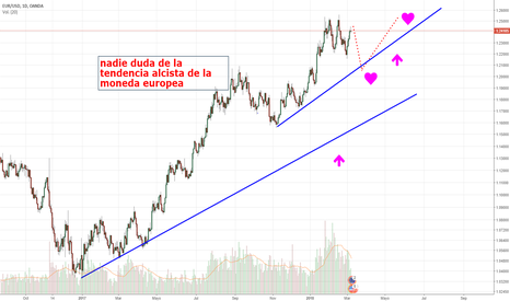EURUSD: EL EURO SIGUE SOLIDO.