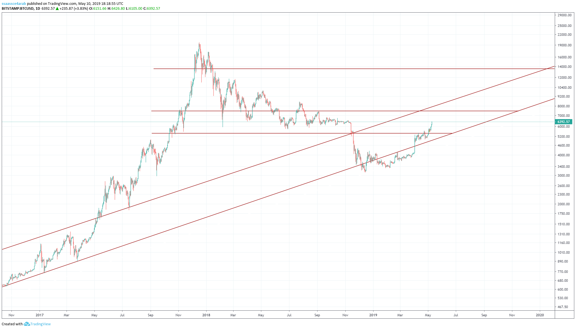 BTC for BITSTAMP:BTCUSD by ssaassce4arab — TradingView