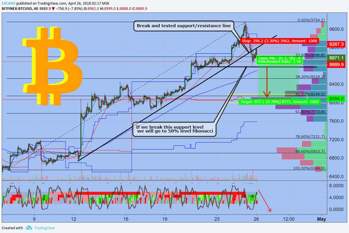 ocn btc tradingview
