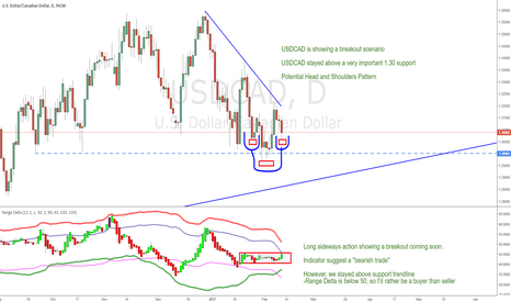 USDCAD: USDCAD Breakout| Head & Shoulders|