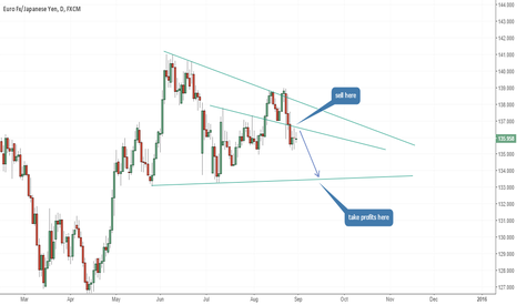 EURJPY: EUR/JPY going down?