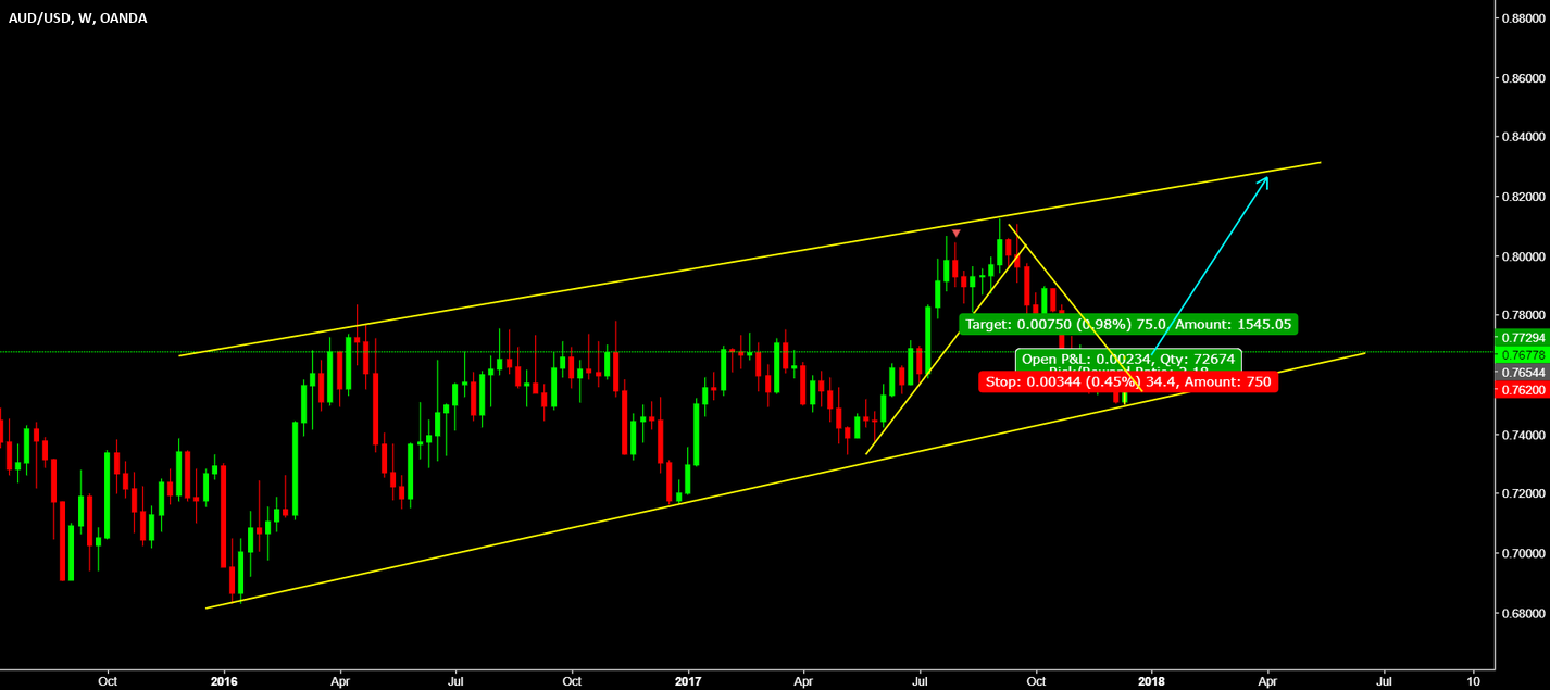 AUDUSD is setting up for reversal