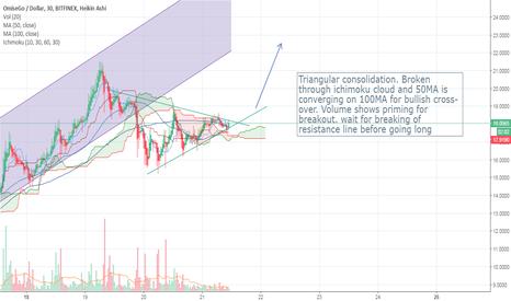 OMGUSD: OMG triangular consolidation on parabolic trend