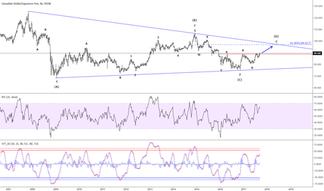 CADJPY: CAD/JPY - Huge triangle developing