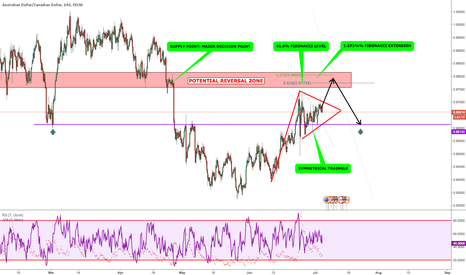 AUDCAD: AUD/CAD: APPROACHING A POTENTIAL REVERSAL ZONE