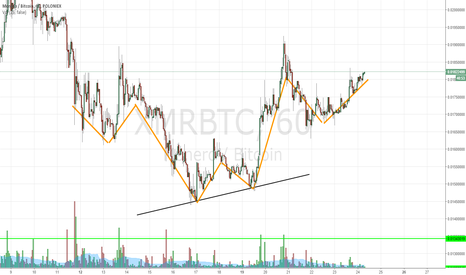 XMRBTC: Double bottom/Inverse H&S
