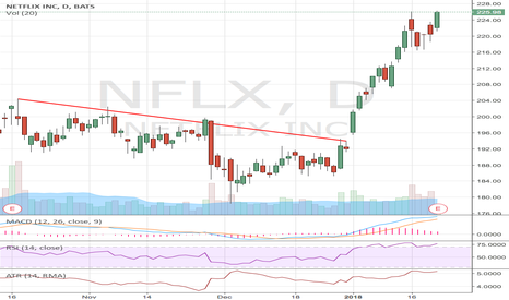 NFLX: NFLX: Play the earnings on the long side