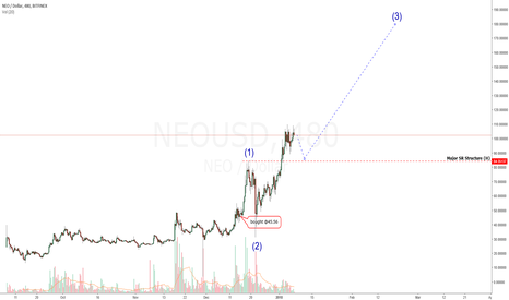 """NEOUSD: NEO: The Chinese """"Ethereum"""". The """"Next"""" Big One? $200 or $300?"""