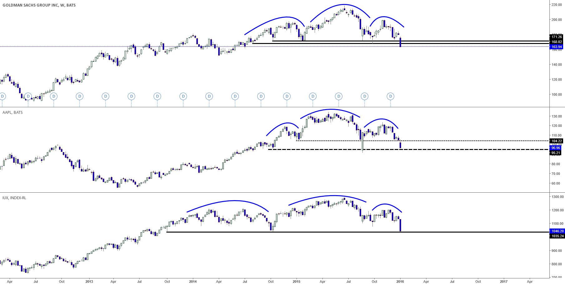 Goldman Sachs, Apple & Russell 2000 H & S Patterns!