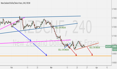 NZDCHF: NZDCHF still bearish