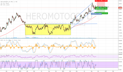 HEROMOTOCO: Hero Motoco breaking the upward channel