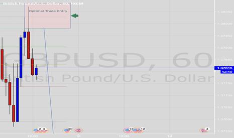 GBPUSD: Day Trade: Short GBPUSD