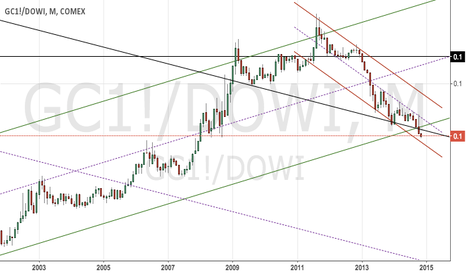 GC1!/DOWI: Gold vs Dow