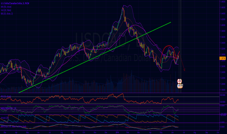 USDCAD: USDCAD reverse cup and handle