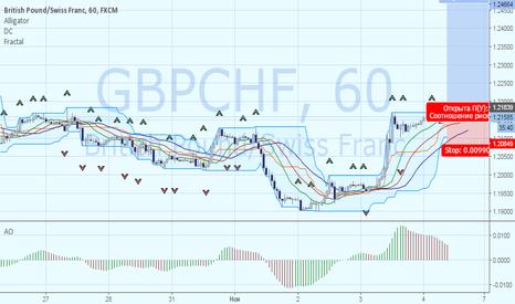GBPCHF: GBPCHF: продолжение «бычьей» динамики