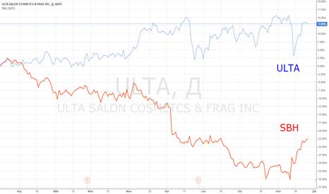 ULTA: Идея парной торговли: ULTA vs SBH.