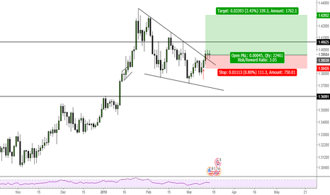 GBPUSD: GBPUSD Wedge to the upside