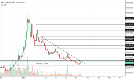 DNTBTC: DNT on Demand zone,  Breakout can give 3x trade