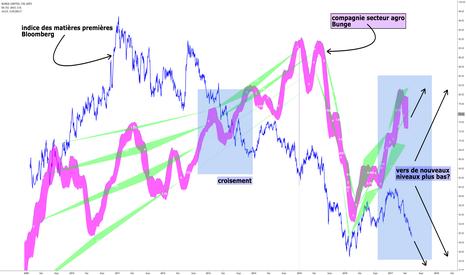 BG: action Bunge (agro) et indice matières premières Bloomberg
