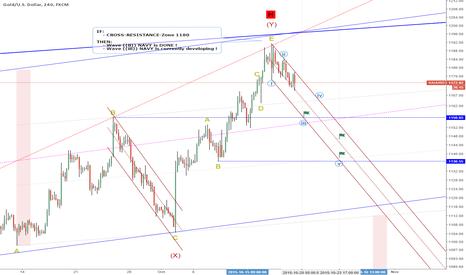 XAUUSD: Next-Days-Target: 1156 = wave ((iii)) (IF Resistance-Zone 1180)