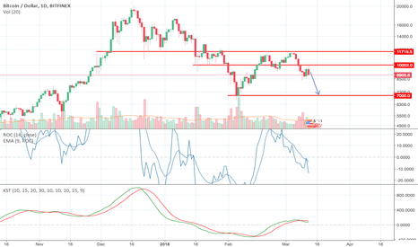 BTCUSD: Rejection off $10,000 resistance, targets $7,000 to downside!