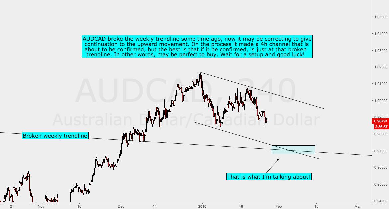 AUDCAD Analysis
