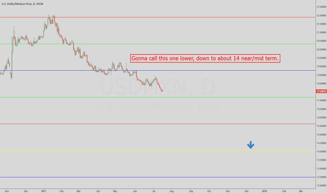 USDMXN: $USDMXN            Looking for the Peso to get stronger....