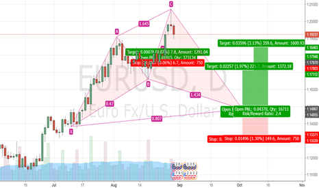 EURUSD: Looking for a long position on the eur/usd