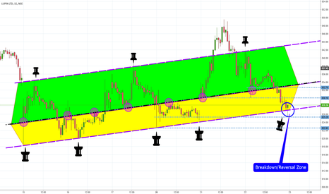 LUPIN: LUPIN Channel Breakout
