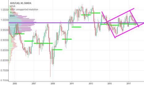 AUDCAD: AUDCAD in the middle of the middle