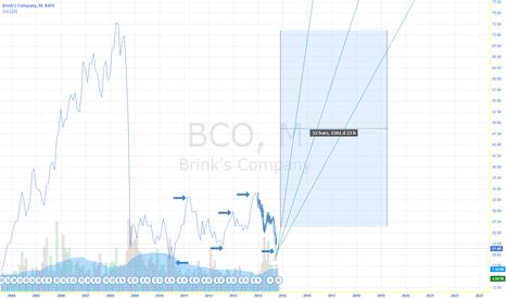 BCO: BCO OUTPERFORM CHART