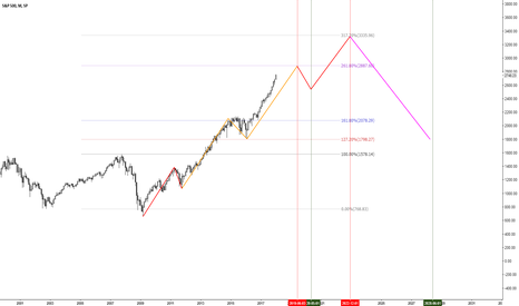 SPX: SPX Cycle Timing