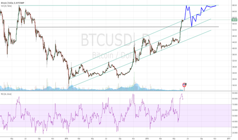 BTCUSD: Long-term channel trend on Daily