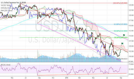 USDJPY: USDJPY Could Move Higher But Patience Is A Virtue