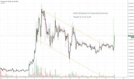 EMC2USD: EMC2 Channel Breakout
