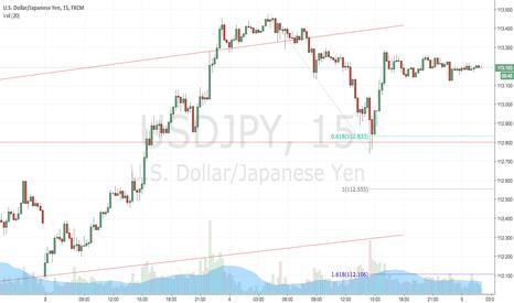 USDJPY: USDJPY Short (Asian Session Crash Potential) 5 July