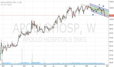 APOLLOHOSP: Apollo Hosp @ key support levels