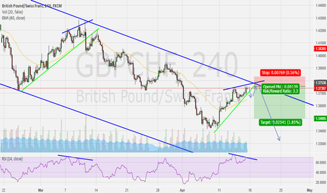 GBPCHF: GBP/CHF Short Opportunity