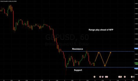 GBPUSD: GBPUSD: Range ahead of NFP