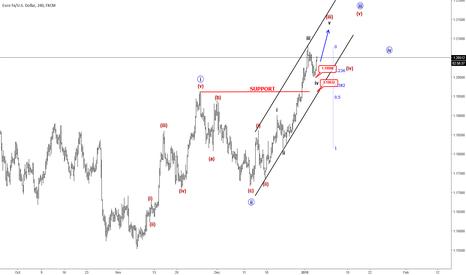 EURUSD: Elliott wave Analysis: EURUSD Trading In A Bullish Manner